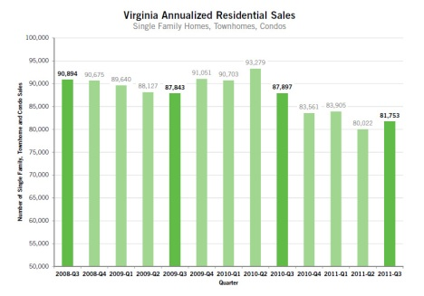 Virginia Annualized Residential Sales